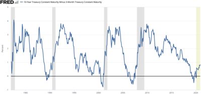 Yield curve - Wikipedia