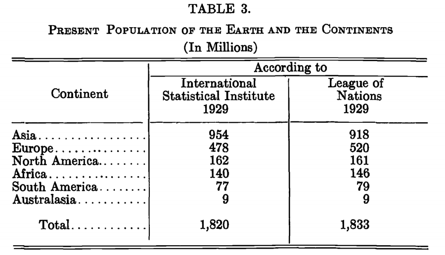 League of Nations and International Statistical Institute estimates of the world population in 1929