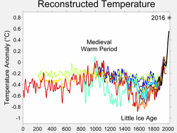 global warming  wikipedia two millennia of mean surface temperatures according to different  reconstructions from climate proxies each smoothed on a decadal scale