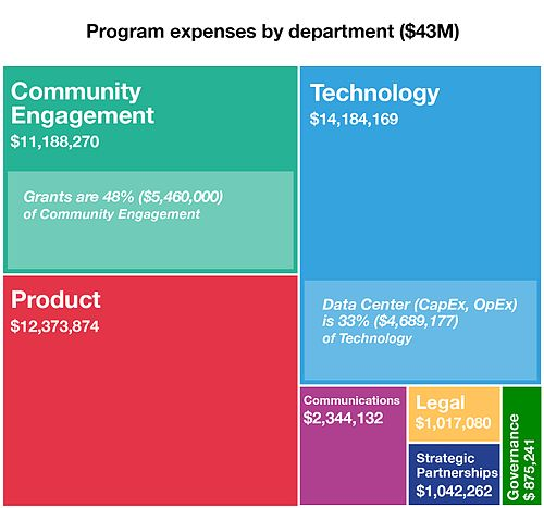 2016 WMF Annual Plan- Program expenses by dept revised.jpg