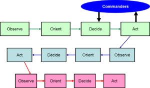 Interaction of Boyd OODA loop with command