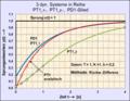 3 dyn Systeme in Reihe.png