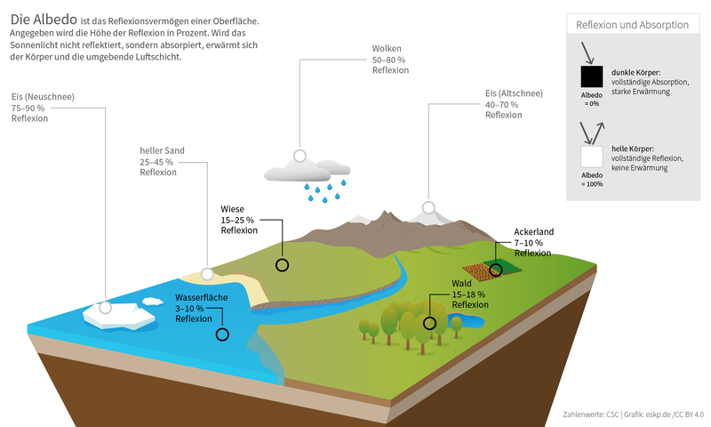 File:Albedo-Rückstrahlung Infografik.png