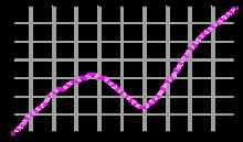 Evoluzione della popolazione dal 1961 (i dati sono in migliaia).