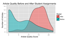 Article Quality of New and Pre-Existing Articles Before and After Student Work.png