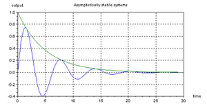 Exponential stability - The impulse responses of two exponentially stable systems