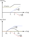 Asymptotic Bode plot.png
