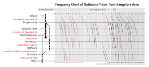 Information design - Visualization of the frequency of outbound trains from Bangalore, India. Based on the work of Étienne-Jules Marey