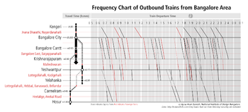 350px Bangalore Outbound Trains Frequency Chart About Information Graphics