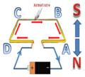 Basic principle of an Electric motor.png