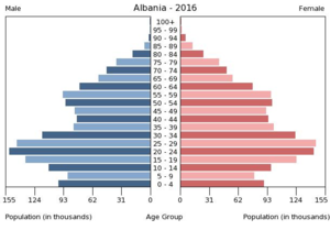 Demographics of Albania - 2016 Albanian population pyramid.