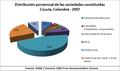 Cúcuta, Colombia - Sociedades constituidas -2007-.png