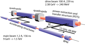 Compact Linear Collider - CLIC two-beam acceleration scheme