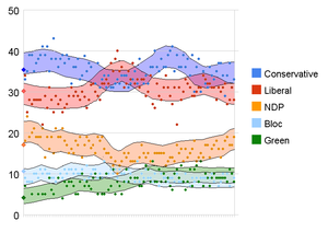 Opinion polling in the Canadian federal election, 2008 - Chart showing all polls conducted from the 2006 election up to July 2007