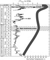 Carbon 13 and time scale during the Ordovician.png