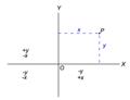 Cartesian2 coordinates.png