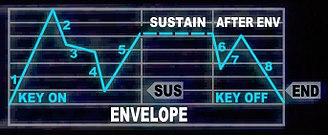 Casio CZ synthesizers - 8-step envelope generator chart
