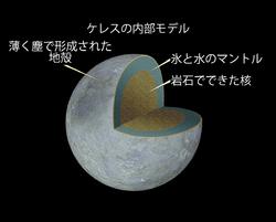 ケレス 準惑星 wikipedia