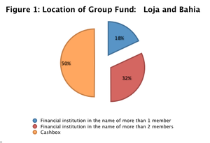 Community banking models - This information was gathered from the Freedom From Hunger Research Report (Proano, Fleischer, Gash, and Kuklewicz).