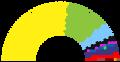 Composição da Assembléia Constituinte Brasileira de 1987.png