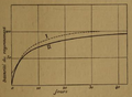 Curie - Recherches sur les substances radioactives, 1903, Fig. 12.png