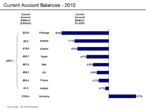 Causes of the European debt crisis - Current account balances relative to GDP (2010)
