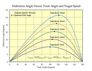 Torpedo Data Computer - Image: Deflection Angle