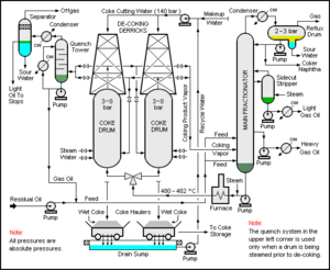 Petroleum coke - A delayed coking unit.A schematic flow diagram of such a unit, where residual oil enters the process at the lower left (see →), proceeds via pumps to the main fractionator (tall column at right), the residue of which, shown in green, is pumped via a furnace into the coke drums (two columns left and center) where the final carbonization takes place, at high temperature and pressure, in the presence of steam.