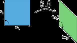 Come determinare una base di uno spazio vettoriale
