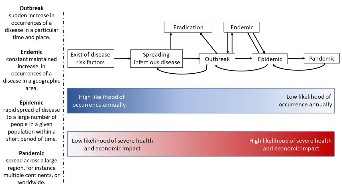 Disease outbreak - Wikipedia