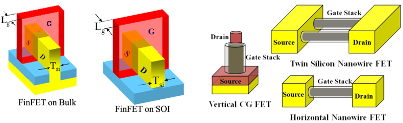 Different FinFET structures, which can be modeled by BSIM-CMG Different FinFET structures which can be modeled by BSIM-CMG.png