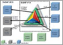 220px DoDAF_Architecture_Framework_Version_2.0 department of defense architecture framework wikipedia