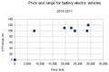 EV range&price -2011.png