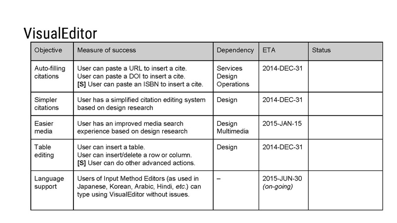 File:Editing Team - 2014–15 Q2 quarterly review.pdf