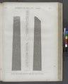 Environs de Babylone (Le Kaire) (Cairo). Détails des quatre faces d'un obélisque trouvé au Kaire (NYPL b14212718-1268189).tiff