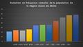 Evolution en fréquence cumulé de la population de la région ouest de Malte.png
