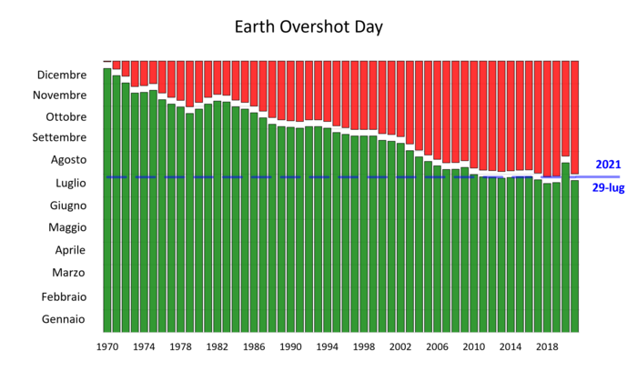 EvoluzioneEarthOvershootDay.png