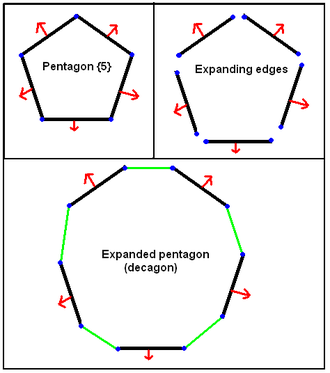 Expansion (geometry) - An example of expanding pentagon into a decagon by moving edges away from the center and inserting new edges in the gaps. The expansion is uniform if all the edges are the same length.