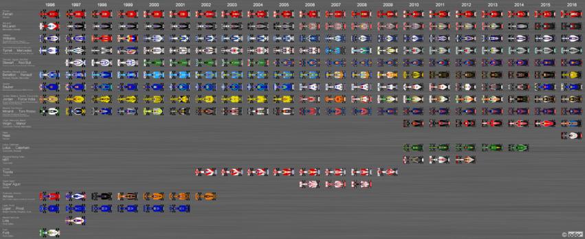 F1 cars 1996-2016