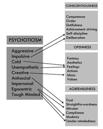 Trait theory - Image: Factors