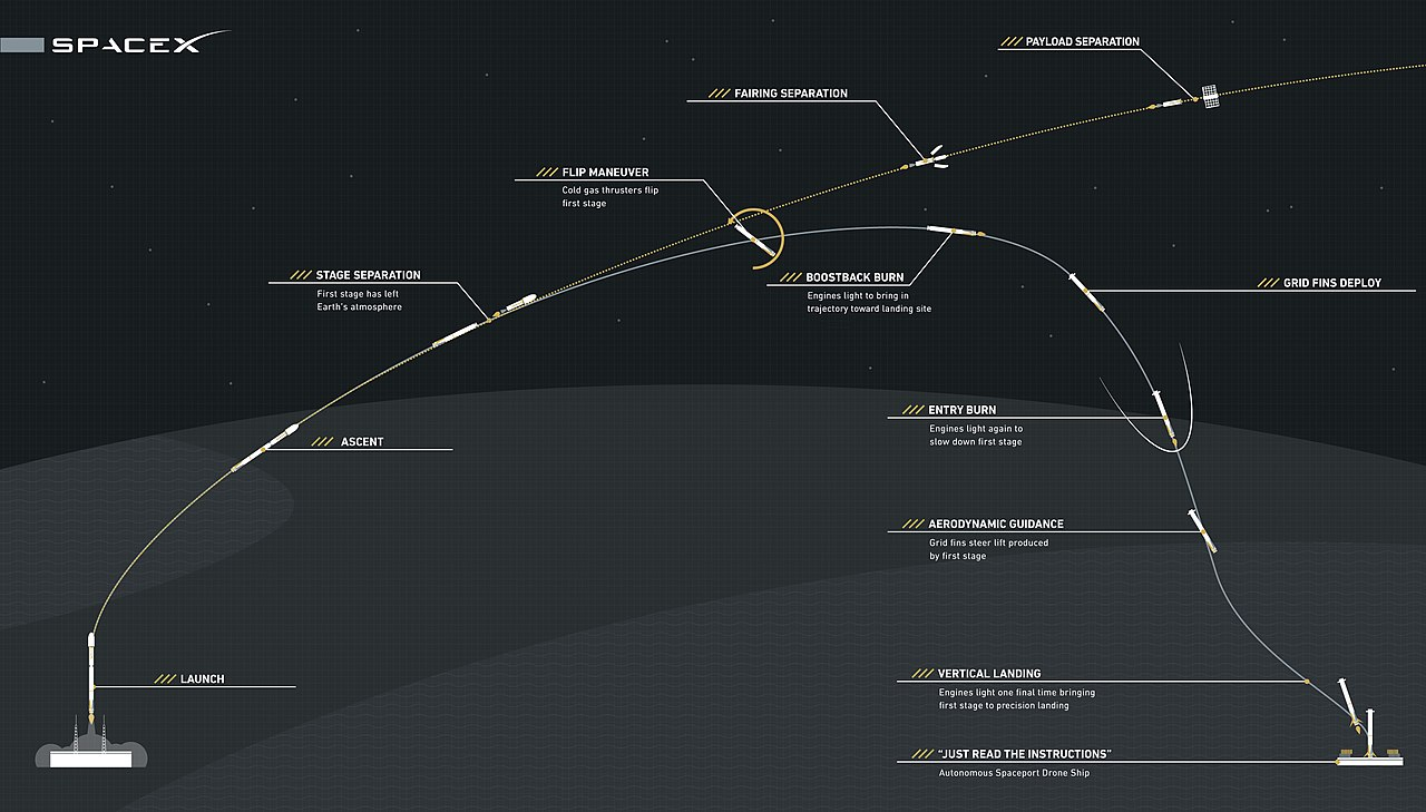 1280px-Falcon_9_First_Stage_Reusability_Graphic.jpg