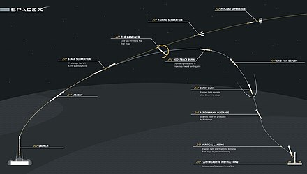 Falcon 9 First Stage Reusability Graphic.jpg