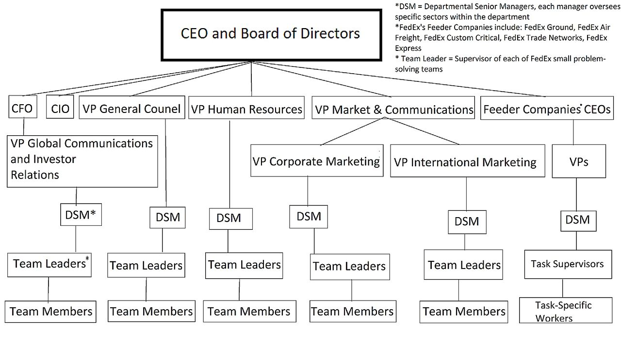 Human Design Chart: FedEx Organizational Structure.jpg - Wikimedia Commons,Chart