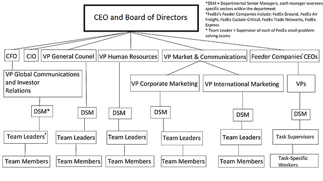 fedex organizational structure Group structure the organizational structure of deutsche post dhl group and its divisions corporate center chairman of the board of management.