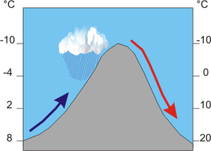Air current - Foehn wind diagram.