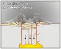 Formation de caldeira.png