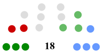Galway City Council - Image: Galway City Council Composition