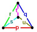 General Goursat tetrahedron.png