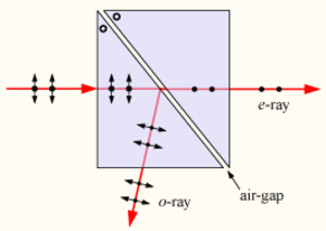 Glan–Foucault prism - A Glan–Foucault prism deflects p-polarized light, transmitting the s-polarized component. The optical axis of the prism material is perpendicular to the plane of the diagram.