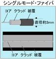 Hikari fiber single mode.png